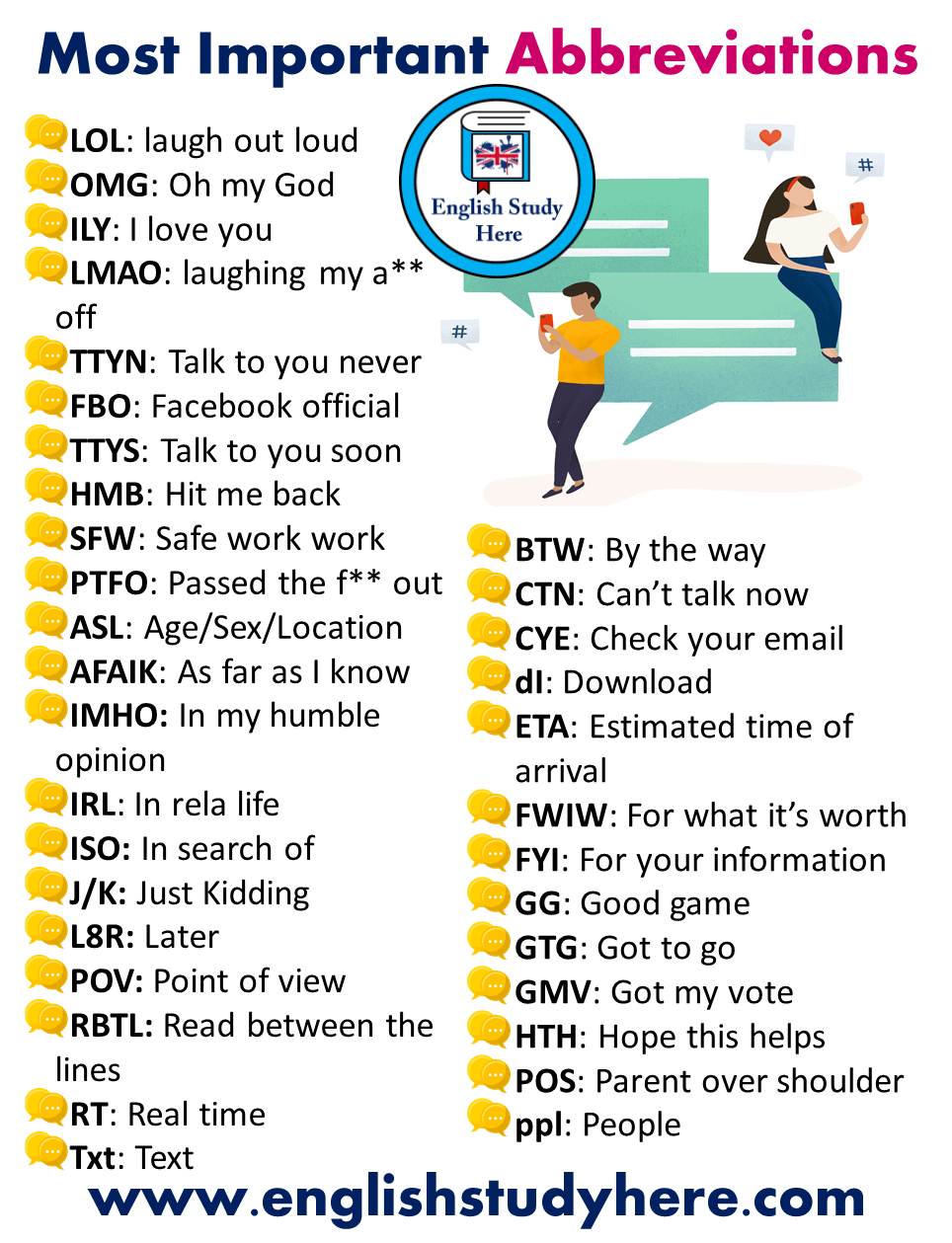 Most Important Abbreviations in English