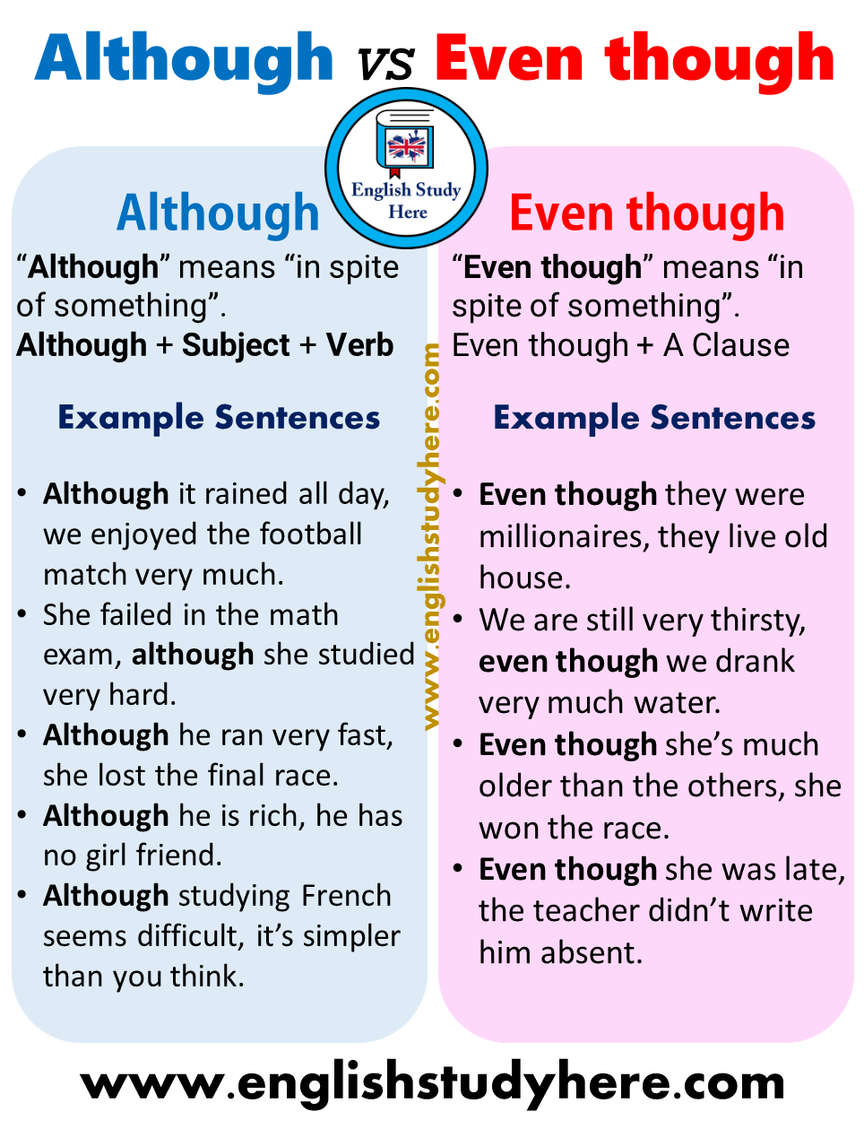 Using Although and Even though in english
