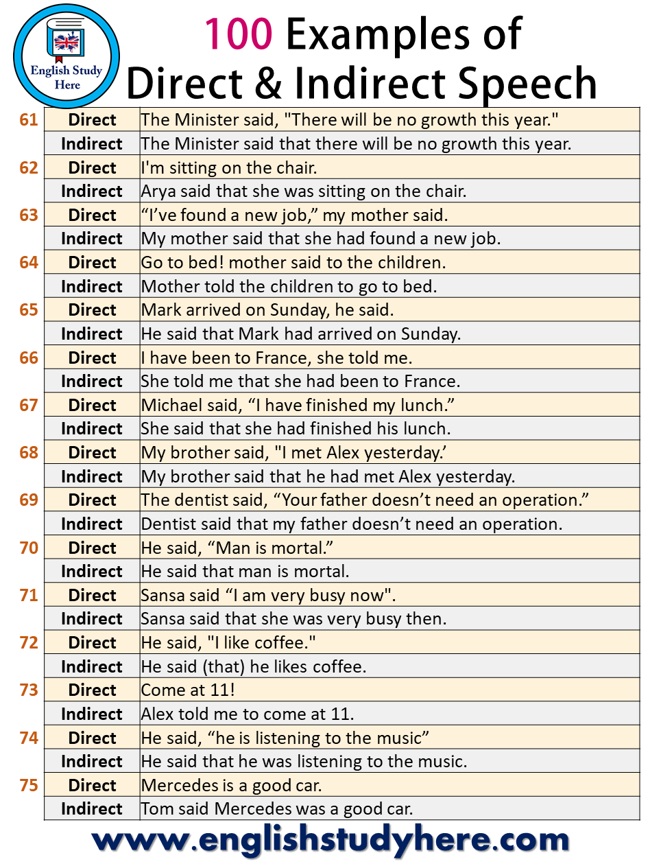 100 Examples of Direct and Indirect Reported Speech in English