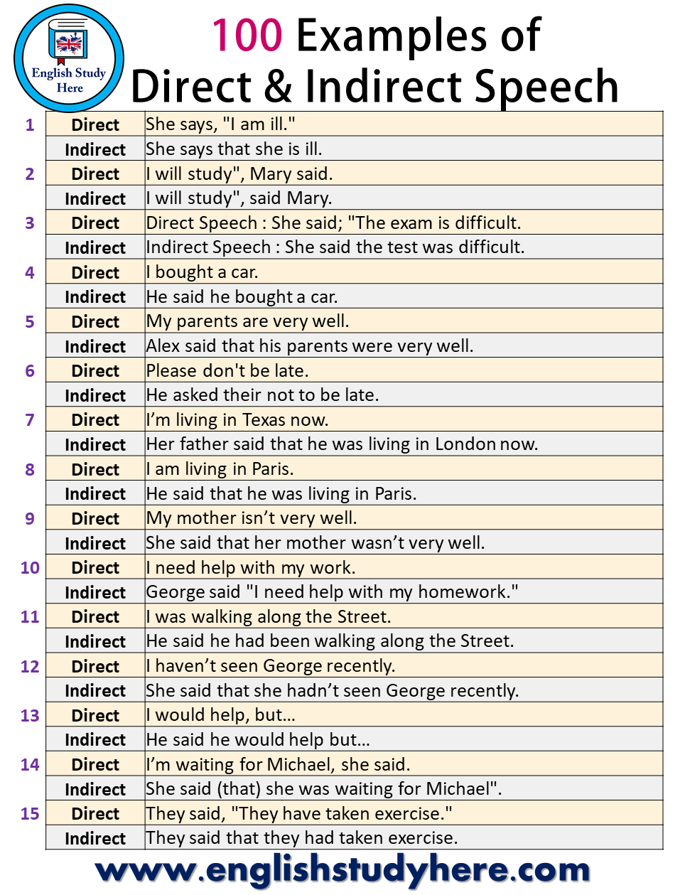 100 Examples of Direct and Indirect Speech - English Study Here