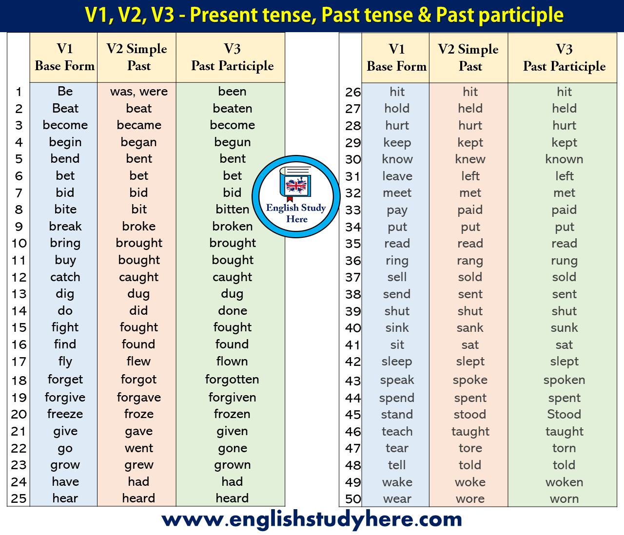 50 examples of present tense past tense and past participle