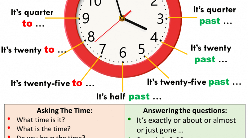 How to say the time in English